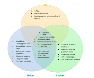 Venn diagram showing the differences between Cricut machines